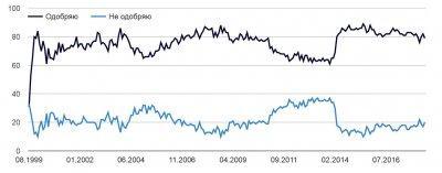 График рейтинга Путина Левада-центр за 20 лет