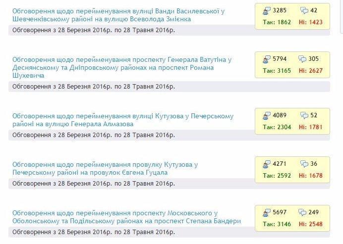 Киевляне проголосовали за проспекты Шухевича и Бандеры. Фото 1