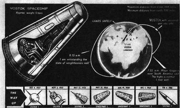 """Космический корабль  """"Восток-1 """" по версии британской печати В июне 1961 года был подписан указ о присвоении Леониду..."""