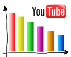 Стратегия YouTube по размещению рекламы была названа худшей в английском рейтинге цифровых медиа