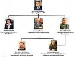 Ключевые фигуры  команды Сердюкова