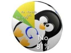 Новость на Newsland: 94% сайтов до сих пор не вышли из-под