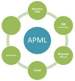APML - язык разметки профиля внимания