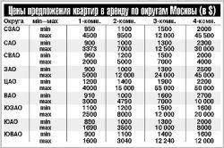 Как, кому и почем выгодно сдать типовую квартиру в Москве