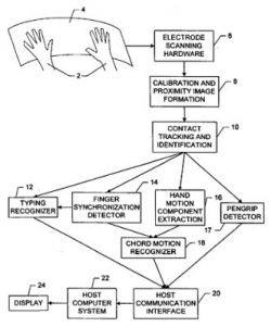 Развитие Apple Multi-Touch: управляй ладонью