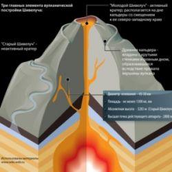 Глобальное потепление остановят вулканы