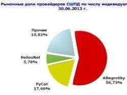Новость на Newsland: Россияне переходят на спутниковый ШПД