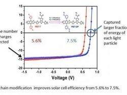 Ученые создали эффективные солнечные батареи