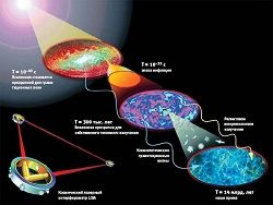 Новость на Newsland: Получены доказательства существования гравитационных волн
