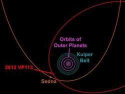 Новость на Newsland: Астрономы нашли самую далекую планету Солнечной системы