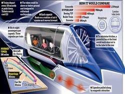 Элон Маск объявил конкурс на свой сверхзвуковой поезд