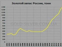 Россия пополняет золотой запас