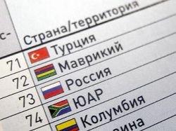 Россия заняла в рейтинге бюджетных расходов место между Маврикием и ЮАР