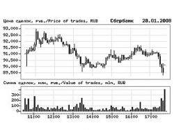 Обзор рынков: акции Сбербанка упали на пять процентов