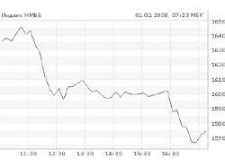 Обзор рынков: российские индексы рухнули
