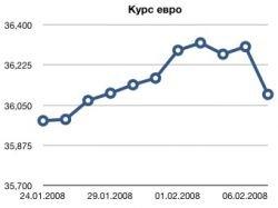 Евро резко подешевел