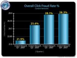 Контекстная реклама: уровень клик-фрода зашкалил за 28%
