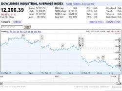 Dow Jones опустился на два с половиной процента