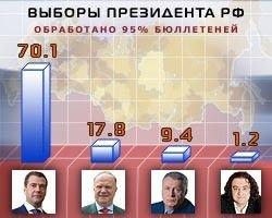 ЦИК обнародовал предварительные результаты голосования