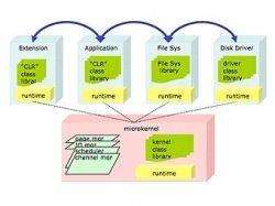 Microsoft показала новую операционную систему Singularity