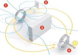 Беспроводная энергия - миф или реальность?