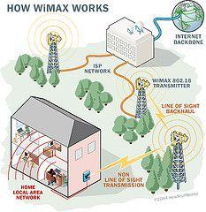 WiMAX технологически отстает от 3G