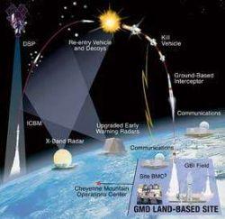 США разрабатывают новую стратегию поведения в космосе