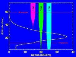 Озоновый слой мешает бороться с глобальным потеплением