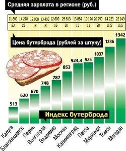 Цены в мае: хлеб, яйца и мясо подорожают, а бензин и жилье - нет