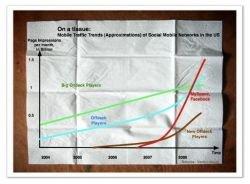 MySpace и Facebook - лидеры на рынке мобильных социальных сетей