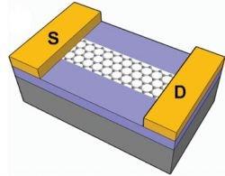 Углеродные «наноленты» позволят сделать микросхемы быстрее и холоднее