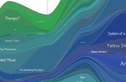Сервис LastGraph3: посмотрите на свою музыку