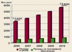 Российский рынок интернет-рекламы будет расти на 43,6% в год