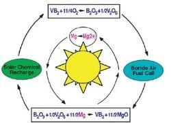 Электрохимическая ячейка впервые превзойдет по энергоемкости бензин