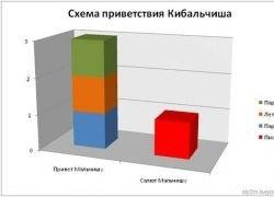 Забавная статистика в схемах и графиках
