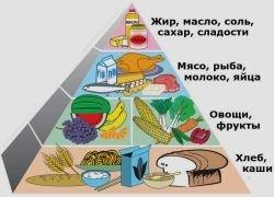 Какое питание во благо снижения веса?