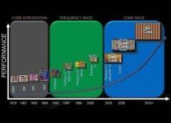 В слайды Dell попал 80-ядерный процессор