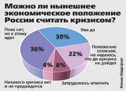 Верят ли россияне в кризис?
