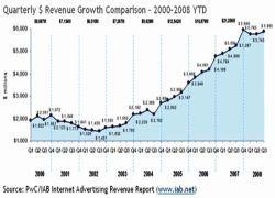 Рост интернет-рекламы — 11%