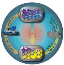 Разработан новый метод хранения водорода