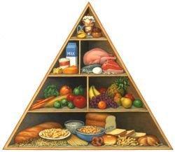 Как пользоваться пирамидами питания?
