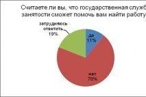 70% соискателей не доверяют службе занятости