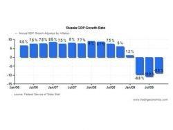 Экономика России пережила сильнейший спад за 15 лет