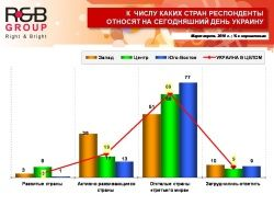 """Украинцы считают Украину страной \""""третьего мира\"""""""