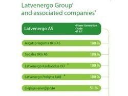 В Латвии задержано руководство госконцерна Latvenergo