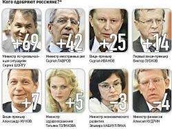 Народный рейтинг российских министров