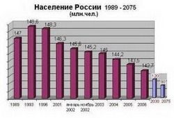 Россия в неутешительных цифрах