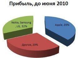 Apple производит 3% смартфонов, зарабатывая 39% прибыли