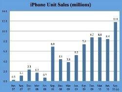 Apple заявит о рекордных квартальных продажах iPhone