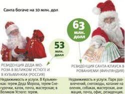 Санта-Клаус богаче нашего Деда Мороза